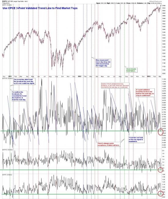 Интересная ситуация на рынке опционов США