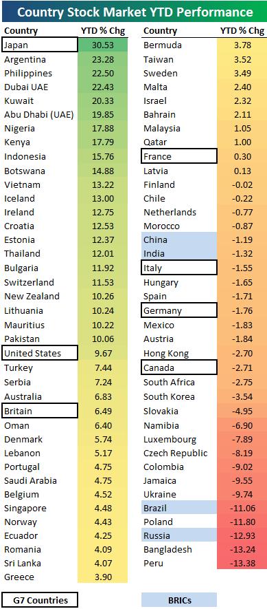 Performance фондовых рынков 77 стран с начала года. Хуже нас только Бангладеш и Перу