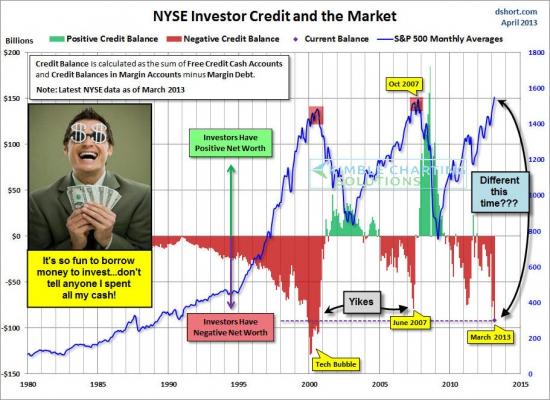 Показатель Net Leverage на Nyse побил рекорд 2007-го года, идём штурмовать уровни 2000-го года!