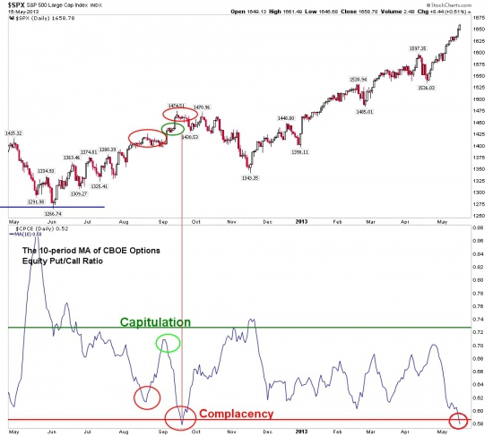 Put/call ratio на американские акции