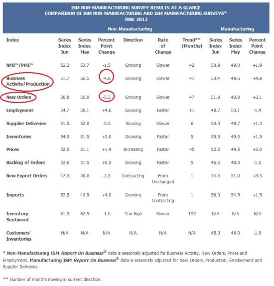 Хе-хе .Непроизводственный ISM хуже ожиданий. Новые заказы на минимуме с июля 2009г!