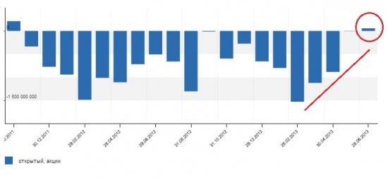 Впервые с октября 2011г зафиксирован приток в открытые ПИФы акций