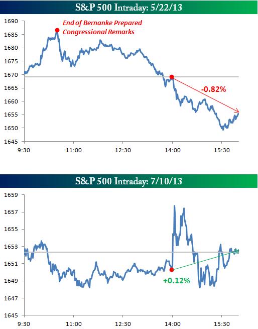 Реакция рынка на минутки в этом году