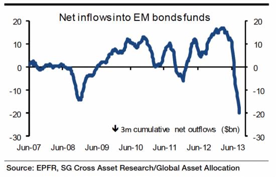Emerging Markets. Две печальные картинки