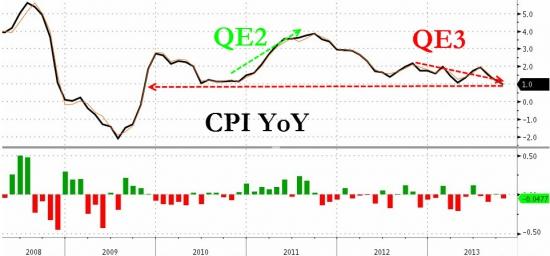 США: индекс потребительских цен с учетом сезонности в октябре снизился на 0,1% м/м, ожидалось 0,0% м/м