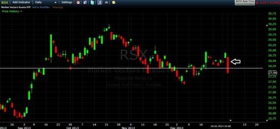 ETFы на российский фондовый рынок потеряли более 3% и закрылись на минимумах дня!!!