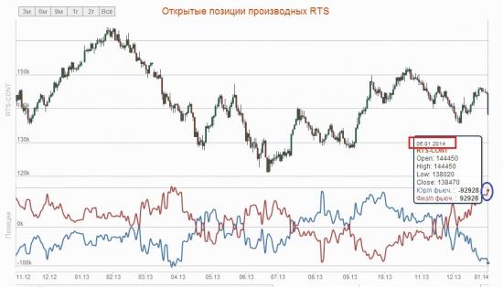Если верить чудо-индикатору по открытым позам на РИ, то у физиков сегодня вырос net long -:)))