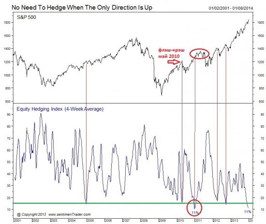 Хэдж активность  на S&P 500 на рекордных минимумах !