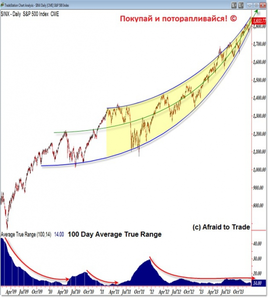 Всего за несколько дней аналитики Wall Street подняли таргеты по более чем 100 компаниям!!!