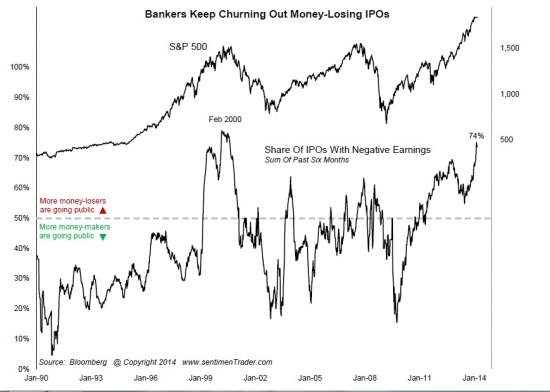 За последние 6 месяцев 75% компаний, вышедшие на IPO в США были убыточны. Добро пожаловать в 2000-ый год !