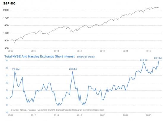 Nyse Short Interest достиг 5-летнего максимума