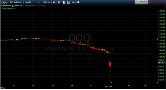 ETF на Насдак 100 в моменте -17% Вы это видели??
