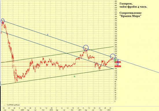 Газпром, ТА для профи