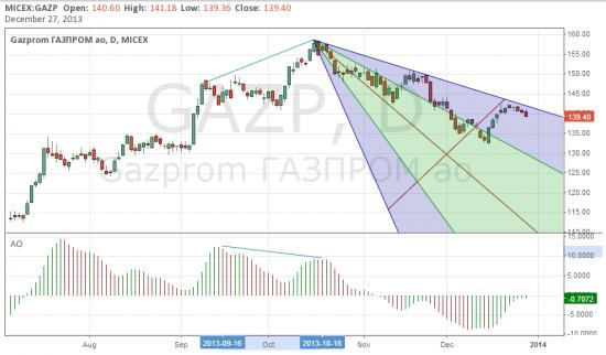 Ралли в Газпроме