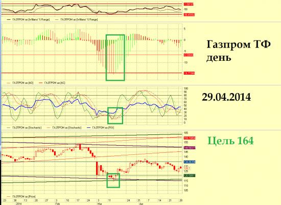 Газпром, среднесрочный обзор