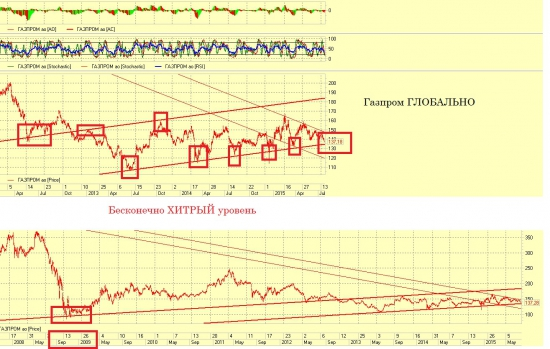 Опцион Газпрома