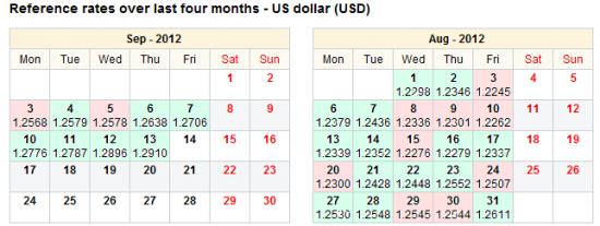 EUR/USD - перекуплен или нет