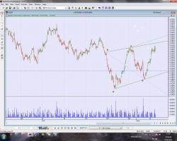 Волны Вульфа в евро/доллар и газпром