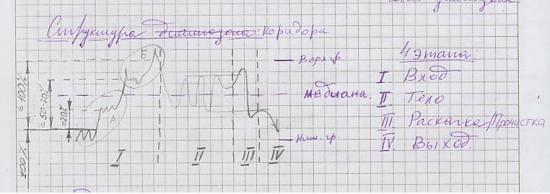 --> Рубики # 7 - Структура диапазона