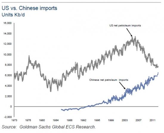 Импорт нефти США и Китая