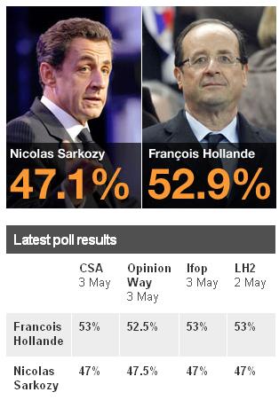 Завтра выборы во Франции и Греции...