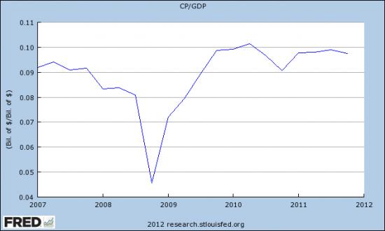 Практическое пособие для начинающего долгосрочного инвестора. Как оценить темп роста корпоративных прибылей.