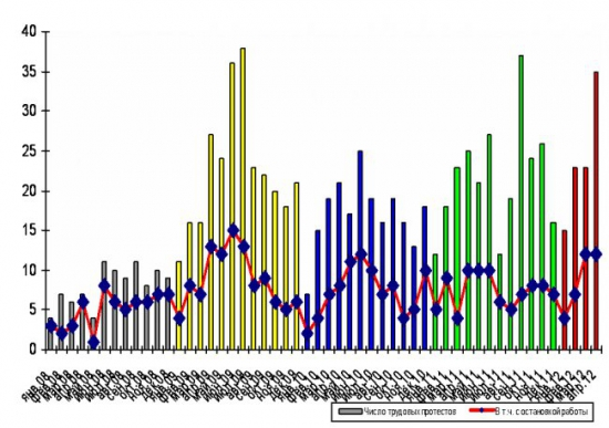 """Ростки """"стабильности"""". Число трудовых протестных акций в апреле - рекордное с 2008 г."""