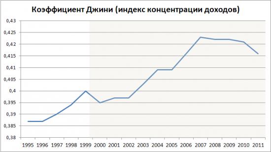 Неравенство в России