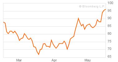 """Инвесторы активно хеджируют риски """"заражения"""""""