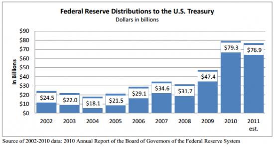 """Немного о Бернанке, ФРС, и """"токсичных"""" деривативах"""