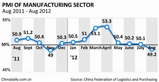 Индекс производственной активности Китая на 9 месячном минимуме