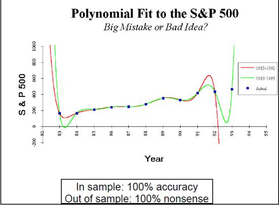 Сытый конному не леший: фокусы data mining