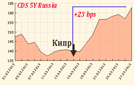 Цена Кипра для России