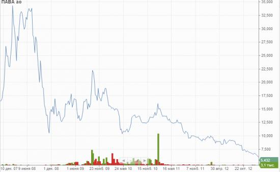 Россия: агфляция издержек
