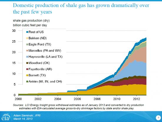 Вопрос хоронильщикам сланцевого газа
