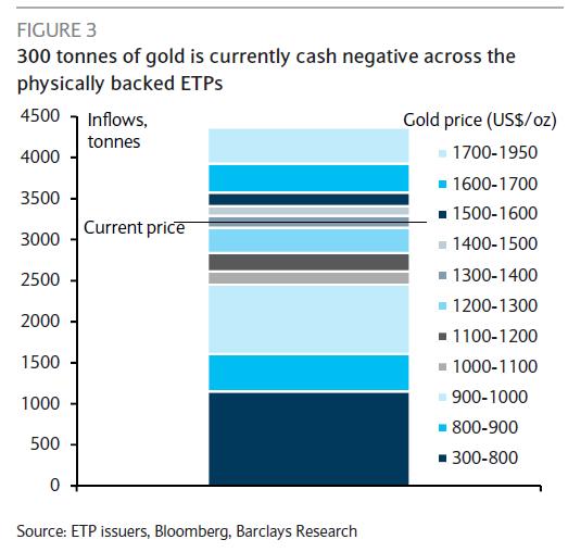Интересная картинка про золото! 300 тонн лосей!