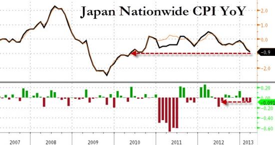 Как японцы инфляцию разгоняли