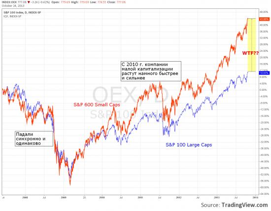 По поводу small-caps и large-caps (структурные диспропорции американского рынка)