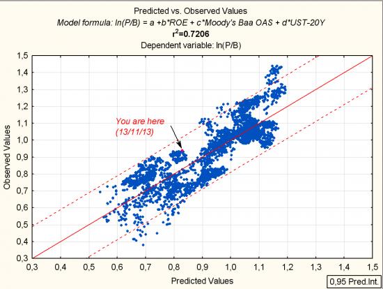 Заметки относительно ФА на примере S&P500