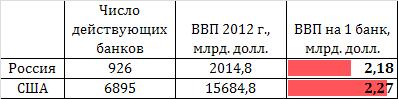 Про банковскую систему РФ