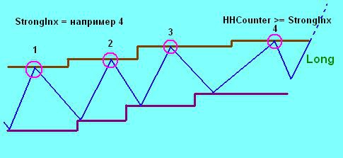 Код на Easy Language (Power Language) купленной за плюсики системки.
