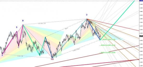 Вот такой графический паттрерн на EUR-USD H-4