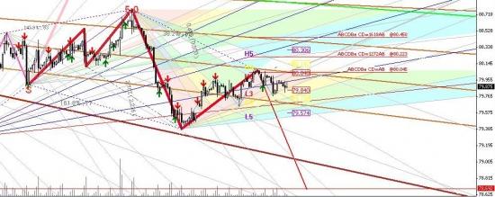 Почему не стоит шортить пока евро, медвежий паттерн 5_0 на индексе доллара