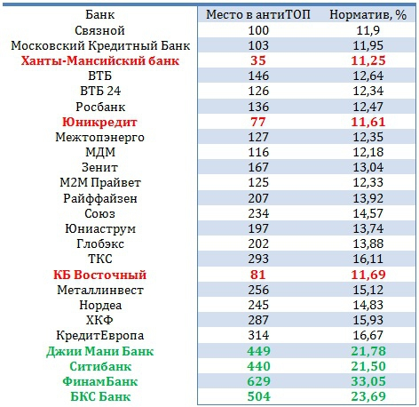 Copypaste Банки RU: Норматив Н1 (новый выпуск)
