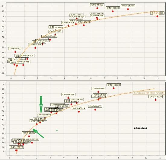 Рынок ликвидности + ОФЗ (графики) (небольшая заметка)
