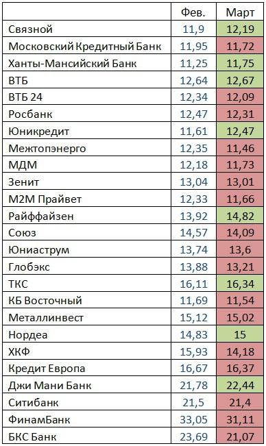 Банки RU: Рейтинг Н1 март 2012