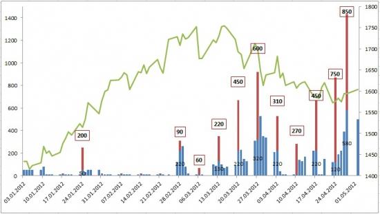 Динамика аукционов РЕПО (графики + некоторые пояснения)