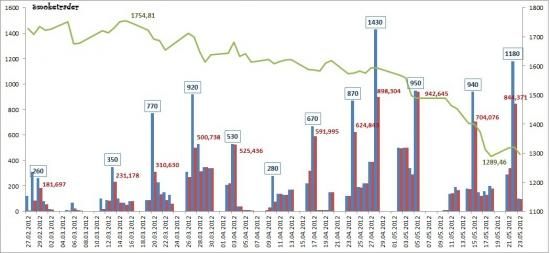 """Рынок ликвидности 23.05.2012 (ЦБР """"рулит"""" ставками)"""