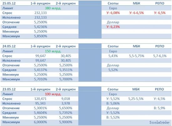 А не напугать ли рынок ставками на РЕПО и МБК?! (ЦБР:5,43% РЕПО, МБК:6,5%)