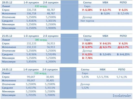 "Ликвидность на рынке 28.05.2012 (""конец месяца"" или ""конец"" ликвидности???!)"